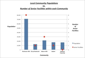 Community Populations vs. Senior Facilities