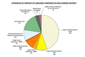 Estimates of Percent Land in each OT zoning district