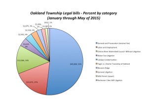 2015 Legal fee percentages