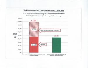 Comparison of legal expense