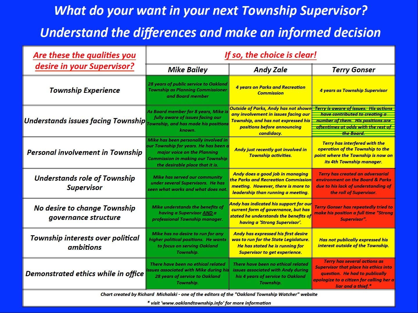 comparison chart of candidates for oakland township supervisor candidate comparison chart rjm