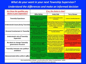Candidate comparison chart - RJM