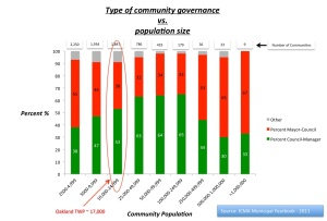 Form of governance vs. Community size